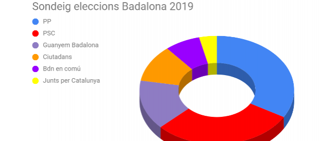 1r Batxillerat. Enquesta Eleccions a l'alcaldia de Badalona maig 2019